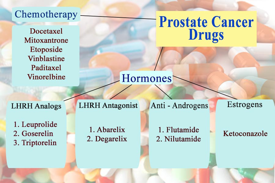 prostate drugs generic names
