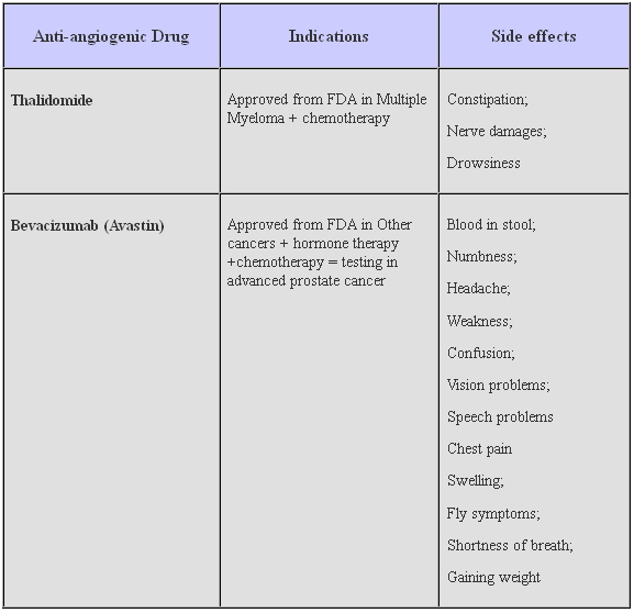 Antiangiogenic Drug