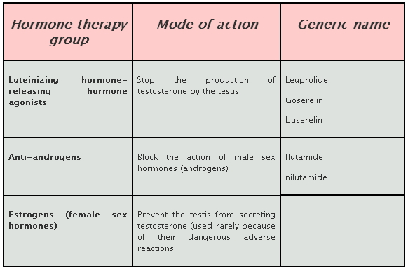 Prostate Cancer Hormone Therapy