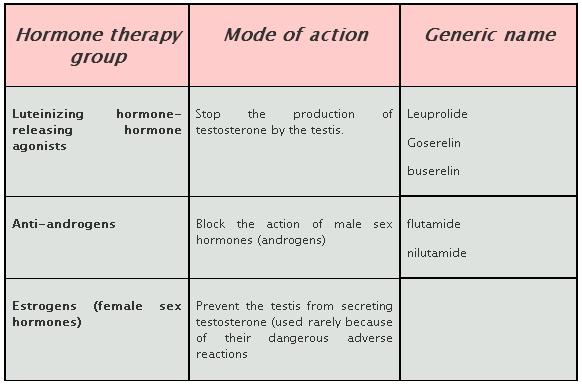 Hormone prostate