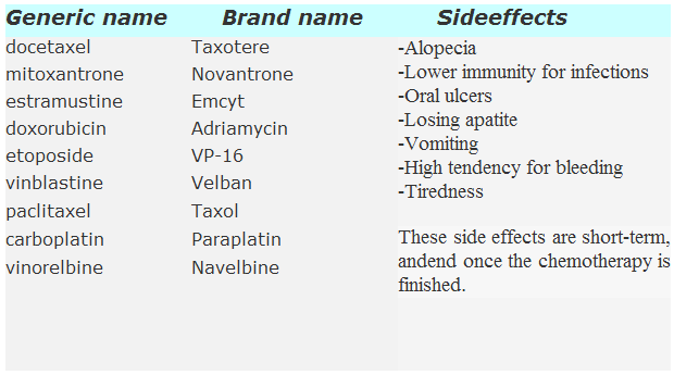 prostate drugs brand names