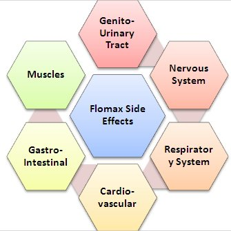flomax and side effects