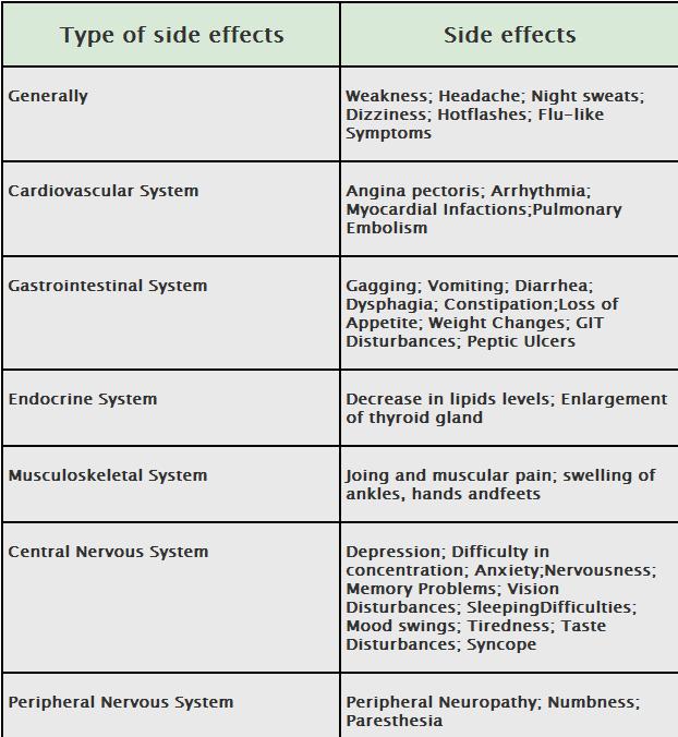 lupron side effects