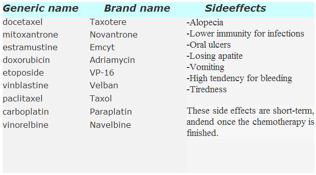 prostate drugs brand names