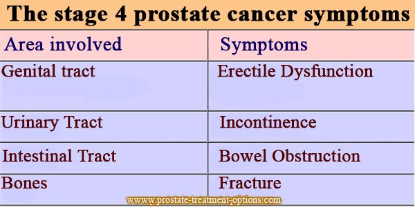 The stage 4 prostate cancer symptoms